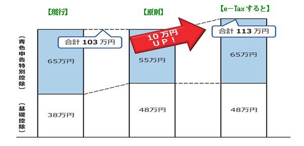確定申告、2020年はe-Taxを使わないと 青色申告特別控除額が55万円になってしまう!でも65万円になる!